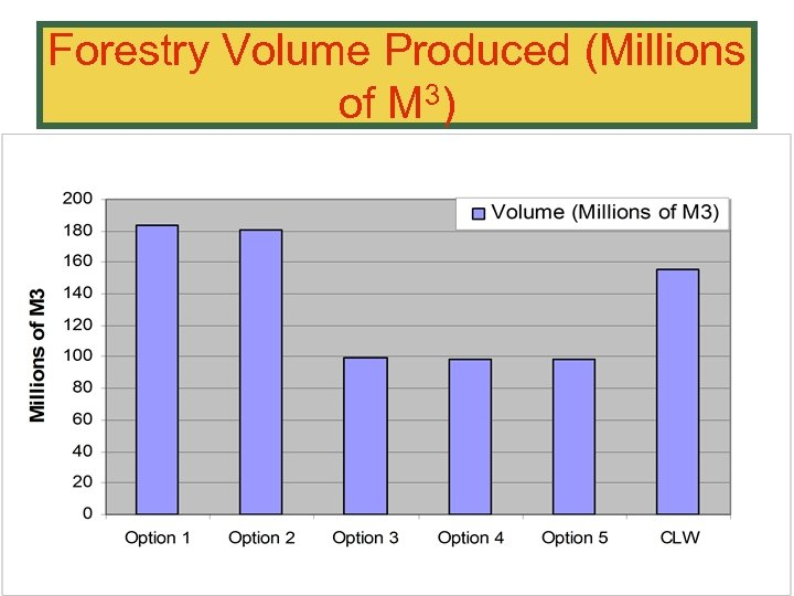 Forestry Volume Produced (Millions of M 3)