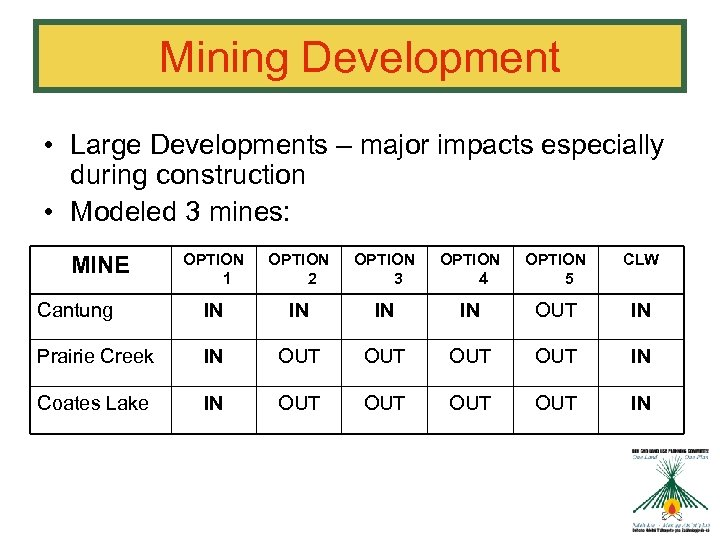 Mining Development • Large Developments – major impacts especially during construction • Modeled 3