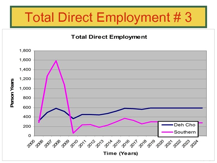 Total Direct Employment # 3