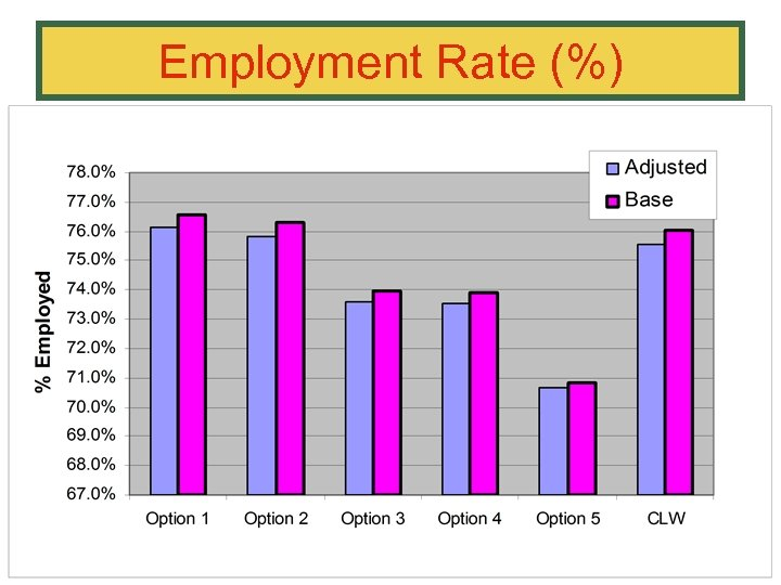 Employment Rate (%)