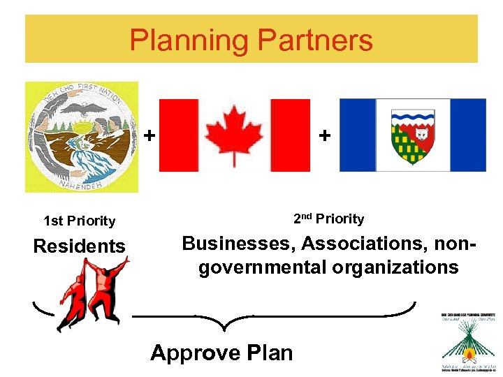 Planning Partners + + 1 st Priority 2 nd Priority Residents Businesses, Associations, nongovernmental
