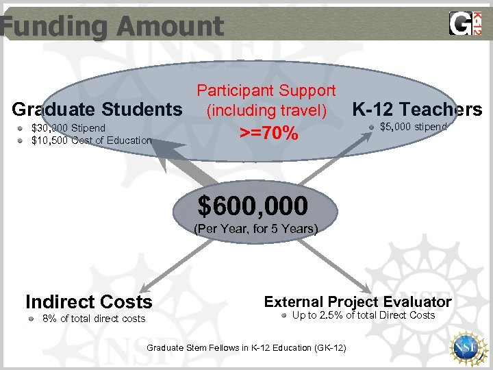 Funding Amount Participant Support Graduate Students (including travel) K-12 Teachers $30, 000 Stipend $10,