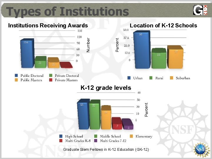 Types of Institutions Location of K-12 Schools Percent Number Institutions Receiving Awards Percent K-12