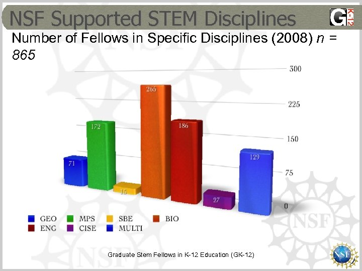 NSF Supported STEM Disciplines Number of Fellows in Specific Disciplines (2008) n = 865