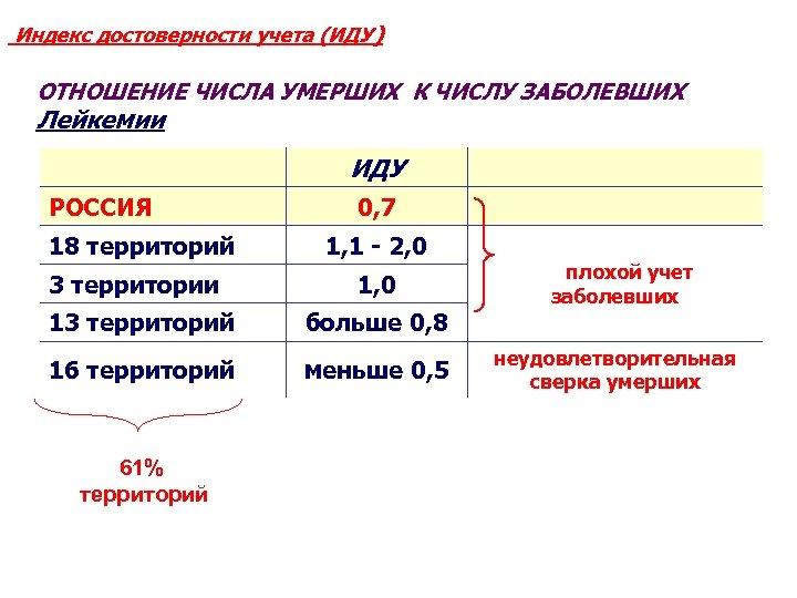 Индекс достоверности учета (ИДУ) ОТНОШЕНИЕ ЧИСЛА УМЕРШИХ К ЧИСЛУ ЗАБОЛЕВШИХ Лейкемии ИДУ РОССИЯ 18
