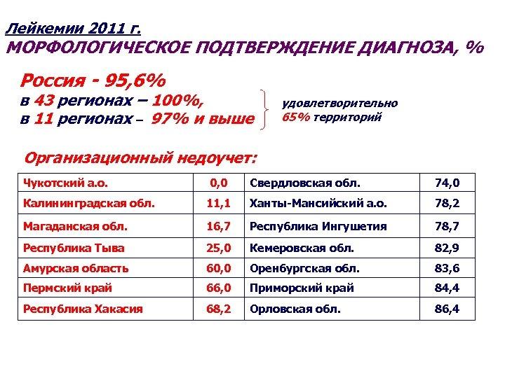 Лейкемии 2011 г. МОРФОЛОГИЧЕСКОЕ ПОДТВЕРЖДЕНИЕ ДИАГНОЗА, % Россия - 95, 6% в 43 регионах