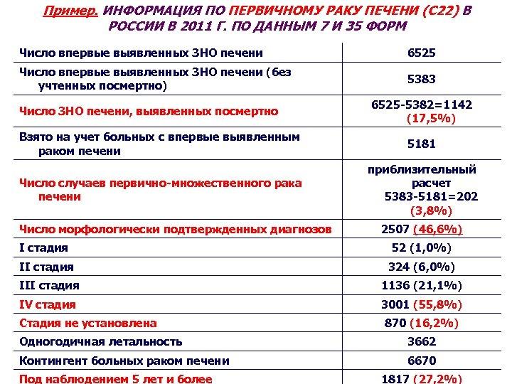 Пример. ИНФОРМАЦИЯ ПО ПЕРВИЧНОМУ РАКУ ПЕЧЕНИ (С 22) В РОССИИ В 2011 Г. ПО