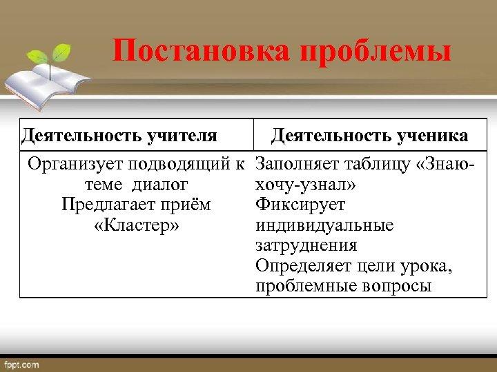 Постановка проблемы Деятельность учителя Деятельность ученика Организует подводящий к Заполняет таблицу «Знаютеме диалог хочу-узнал»