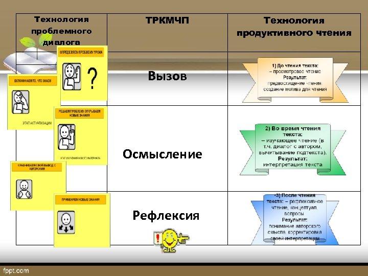 Технология проблемного диалога ТРКМЧП Вызов Осмысление Рефлексия Технология продуктивного чтения