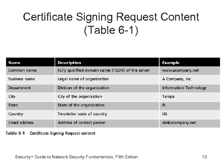 Certificate Signing Request Content (Table 6 -1) Security+ Guide to Network Security Fundamentals, Fifth