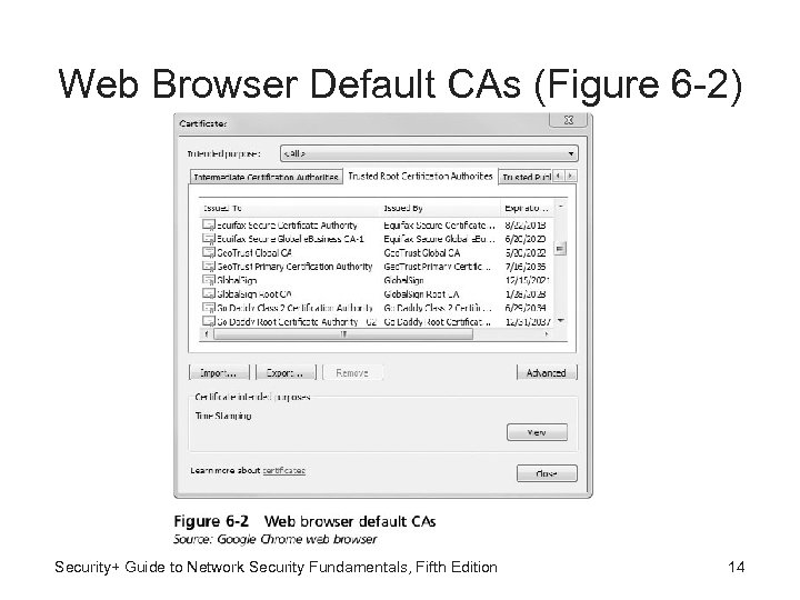 Web Browser Default CAs (Figure 6 -2) Security+ Guide to Network Security Fundamentals, Fifth