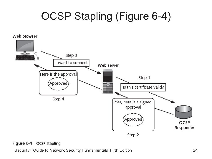 OCSP Stapling (Figure 6 -4) Security+ Guide to Network Security Fundamentals, Fifth Edition 24