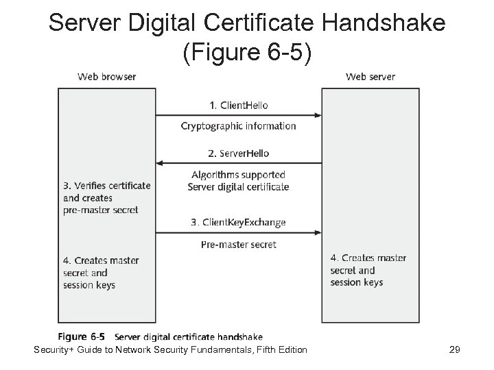 Server Digital Certificate Handshake (Figure 6 -5) Security+ Guide to Network Security Fundamentals, Fifth
