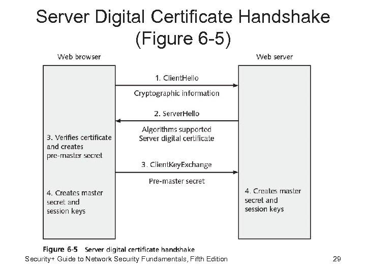 Server Digital Certificate Handshake (Figure 6 -5) Security+ Guide to Network Security Fundamentals, Fifth