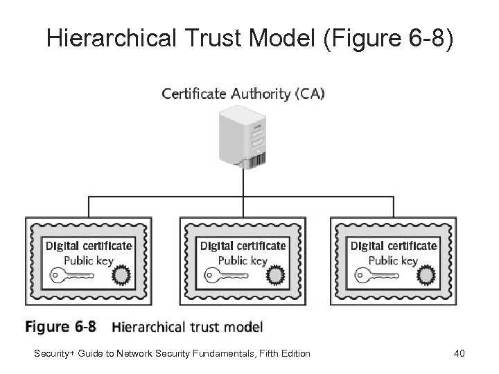 Hierarchical Trust Model (Figure 6 -8) Security+ Guide to Network Security Fundamentals, Fifth Edition