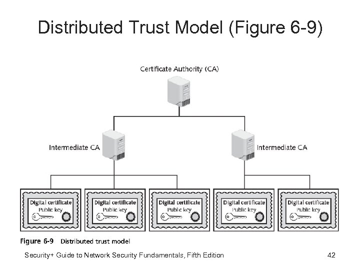 Distributed Trust Model (Figure 6 -9) Security+ Guide to Network Security Fundamentals, Fifth Edition