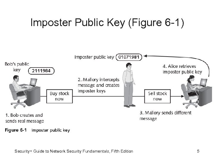 Imposter Public Key (Figure 6 -1) Security+ Guide to Network Security Fundamentals, Fifth Edition