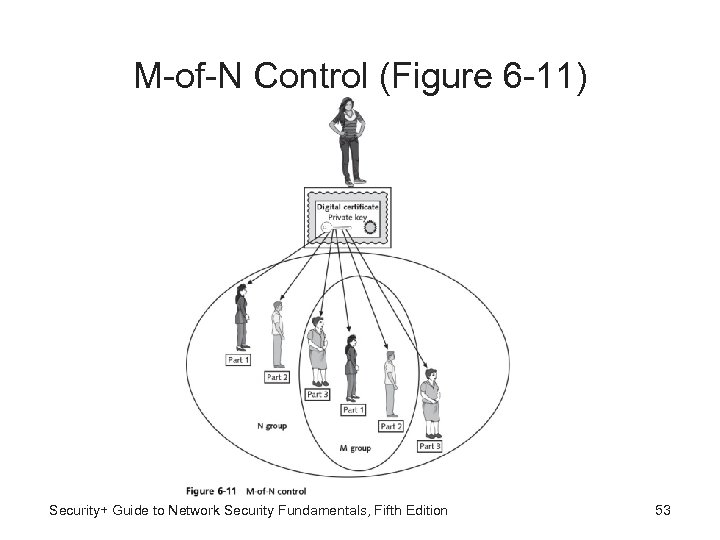 M-of-N Control (Figure 6 -11) Security+ Guide to Network Security Fundamentals, Fifth Edition 53