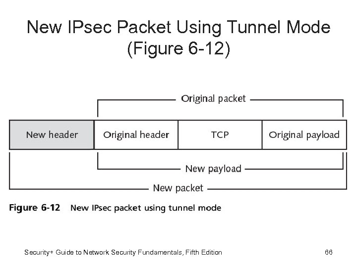 New IPsec Packet Using Tunnel Mode (Figure 6 -12) Security+ Guide to Network Security