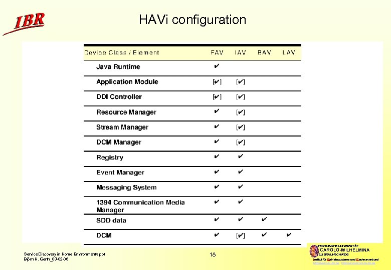 HAVi configuration TECHNISCHE UNIVERSITÄT Service Discovery in Home Environments. ppt Björn H. Gerth_03 -02