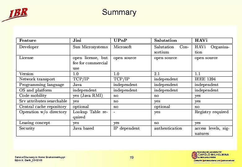 Summary TECHNISCHE UNIVERSITÄT Service Discovery in Home Environments. ppt Björn H. Gerth_03 -02 -06