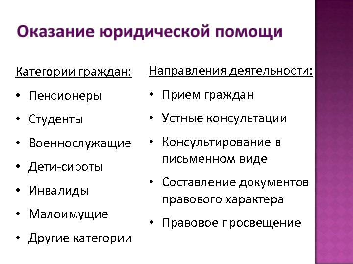 Категории граждан: Направления деятельности: • Пенсионеры • Прием граждан • Студенты • Устные консультации