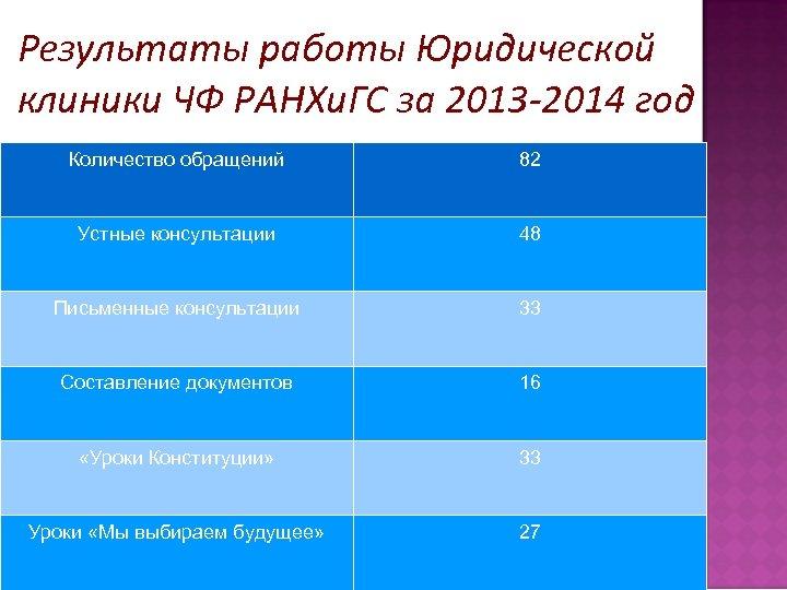 Результаты работы Юридической клиники ЧФ РАНХи. ГС за 2013 -2014 год Количество обращений 82