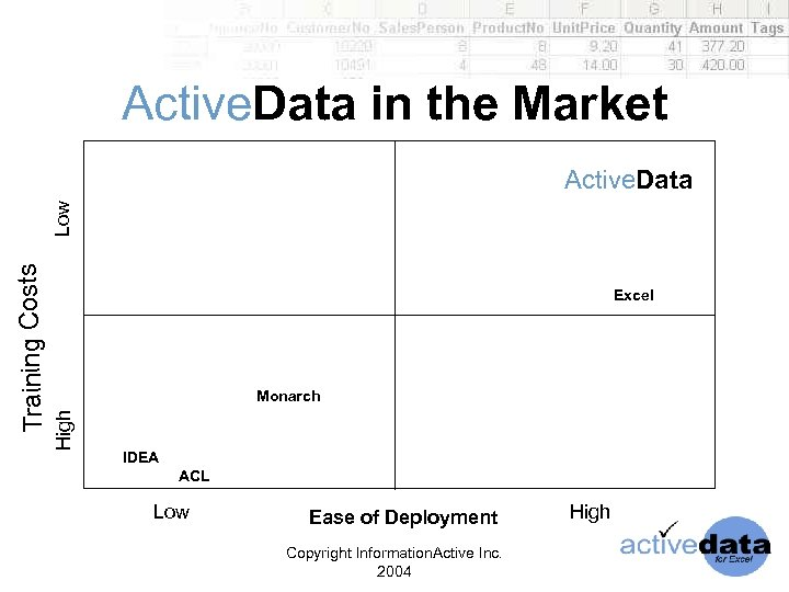 Active. Data in the Market Excel Monarch High Training Costs Low Active. Data IDEA