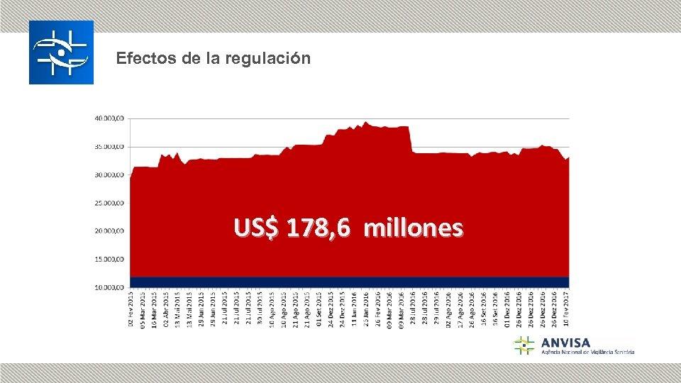 Efectos de la regulación US$ 178, 6 millones