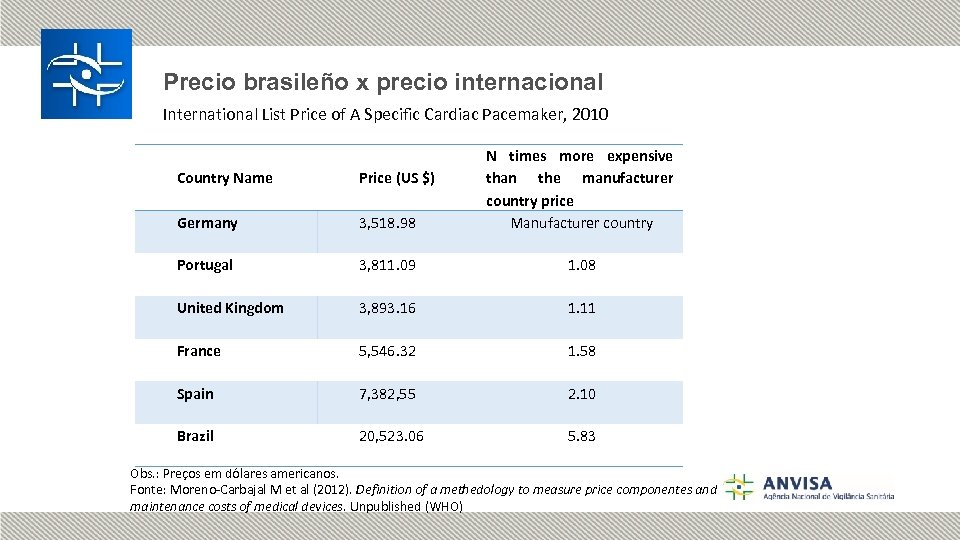 Precio brasileño x precio internacional International List Price of A Specific Cardiac Pacemaker, 2010