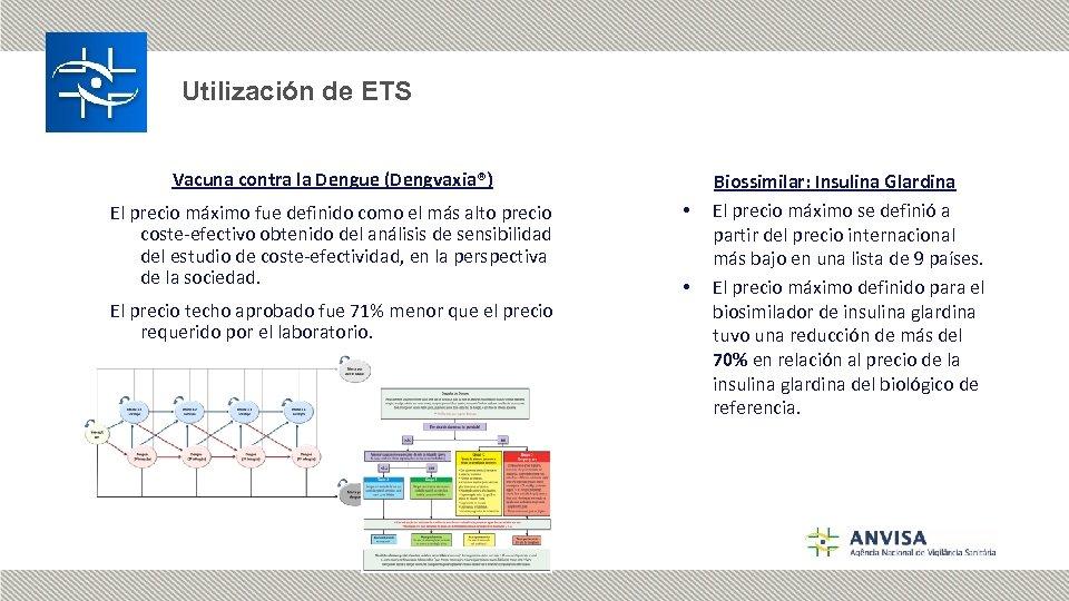 Utilización de ETS Vacuna contra la Dengue (Dengvaxia®) El precio máximo fue definido como