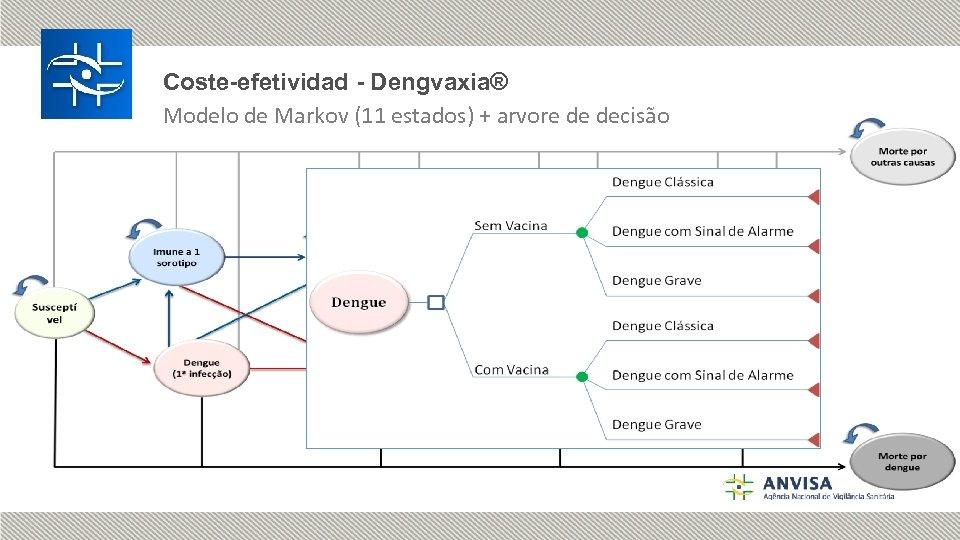 Coste-efetividad - Dengvaxia® Modelo de Markov (11 estados) + arvore de decisão