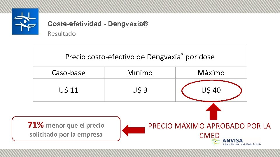 Coste-efetividad - Dengvaxia® Resultado Precio costo-efectivo de Dengvaxia® por dose Caso-base Mínimo Máximo U$