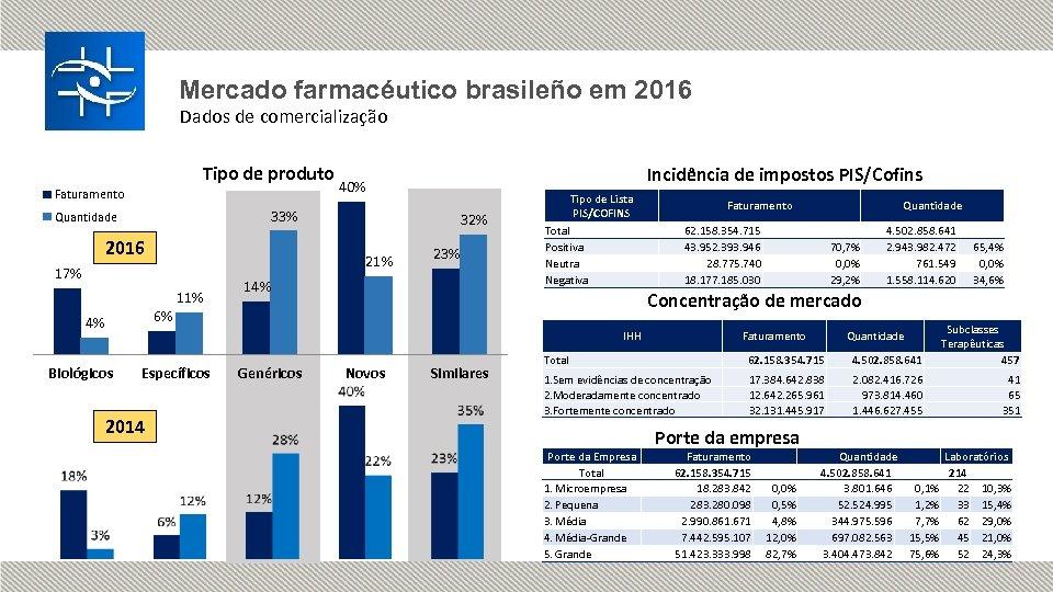 Mercado farmacéutico brasileño em 2016 Dados de comercialização Tipo de produto Faturamento Incidência de