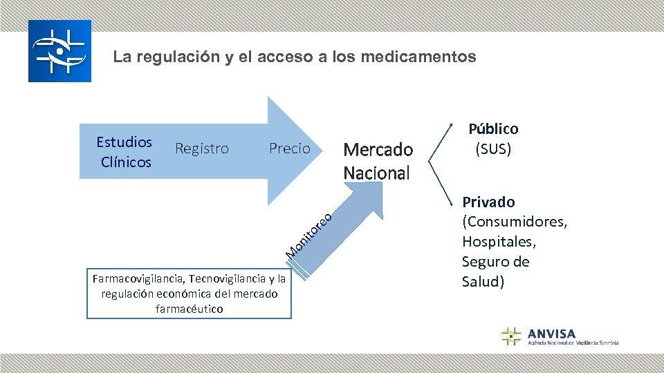 La regulación y el acceso a los medicamentos Registro Precio M on ito re