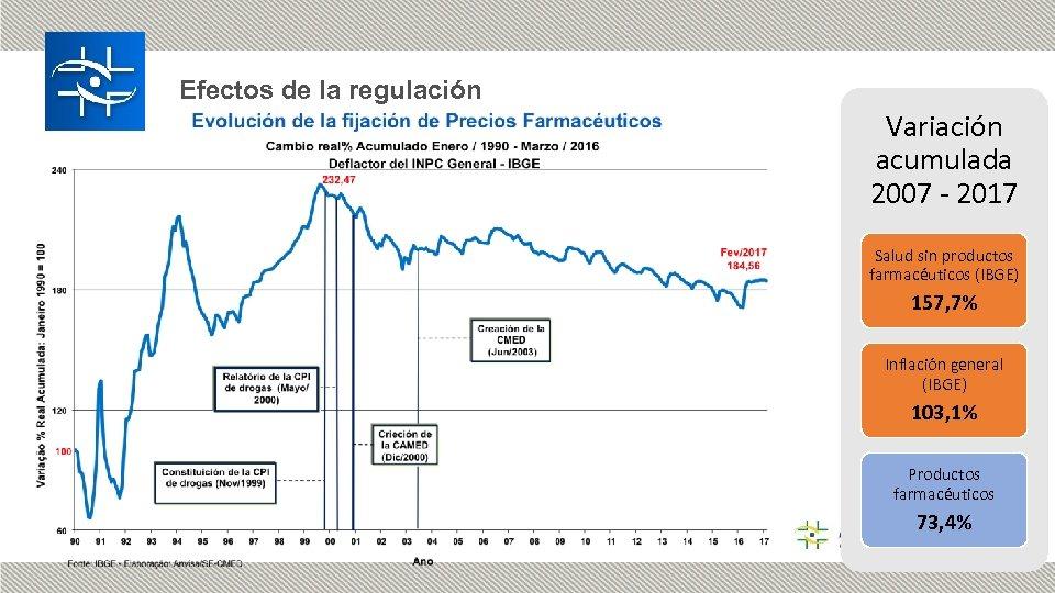 Efectos de la regulación Variación acumulada 2007 - 2017 Salud sin productos farmacéuticos (IBGE)