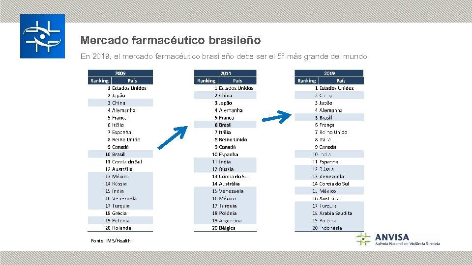 Mercado farmacéutico brasileño En 2019, el mercado farmacéutico brasileño debe ser el 5º más