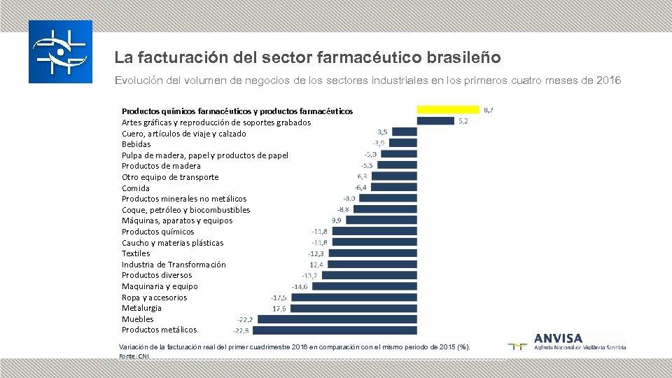 La facturación del sector farmacéutico brasileño Evolución del volumen de negocios de los sectores
