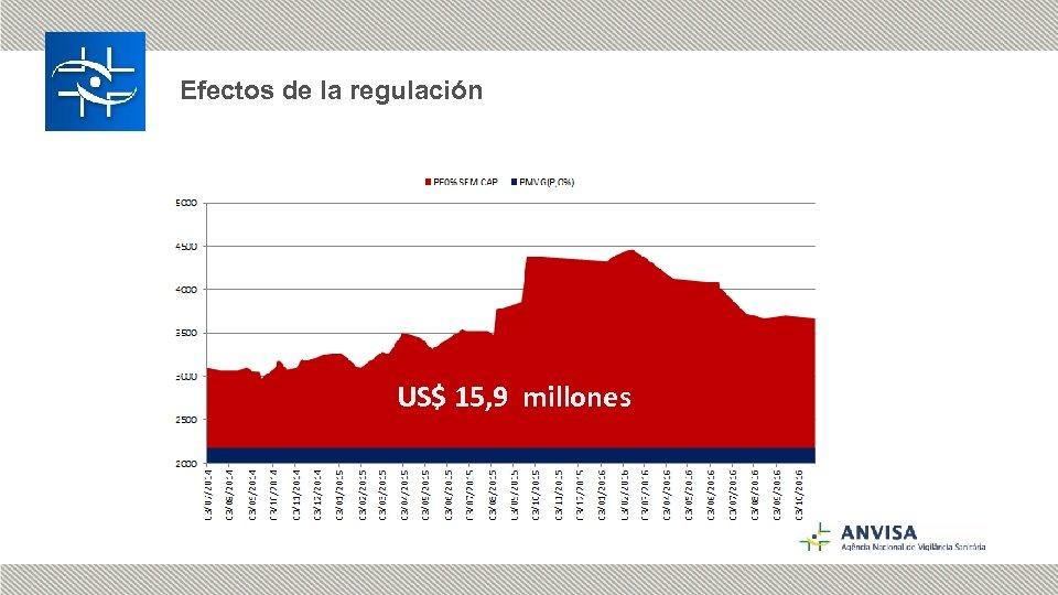 Efectos de la regulación US$ 15, 9 millones