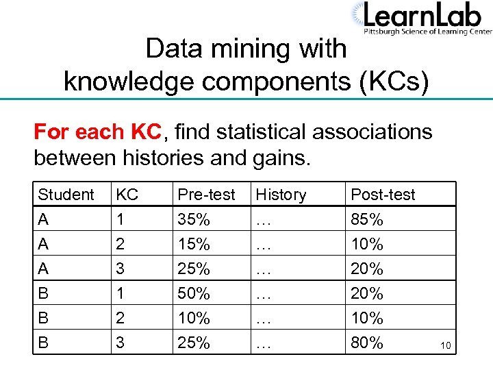 Data mining with knowledge components (KCs) For each KC, find statistical associations between histories