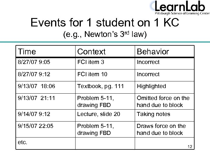 Events for 1 student on 1 KC (e. g. , Newton's 3 rd law)