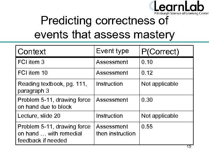 Predicting correctness of events that assess mastery Context Event type P(Correct) FCI item 3