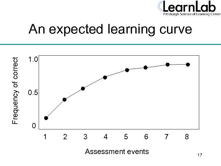 Frequency of correct An expected learning curve 1. 0 0. 5 0 1 2