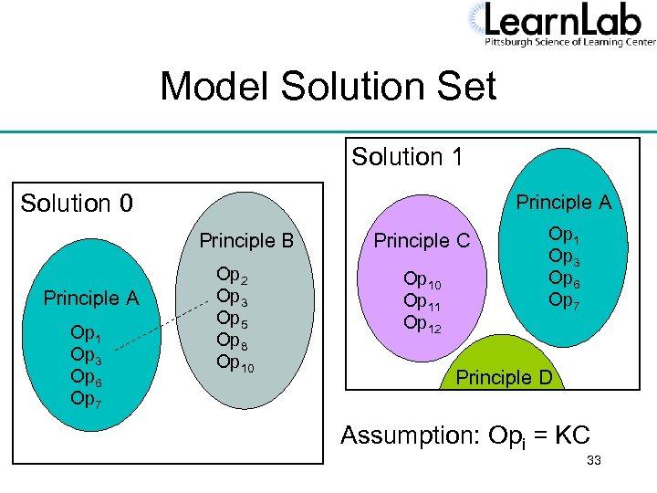 Model Solution Set Solution 1 Solution 0 Principle A Principle B Principle A Op