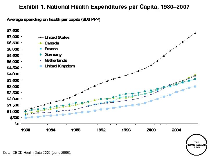 Exhibit 1. National Health Expenditures per Capita, 1980– 2007 THE COMMONWEALTH FUND Data: OECD