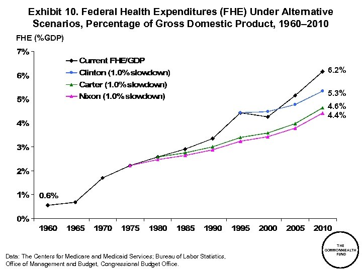 Exhibit 10. Federal Health Expenditures (FHE) Under Alternative Scenarios, Percentage of Gross Domestic Product,