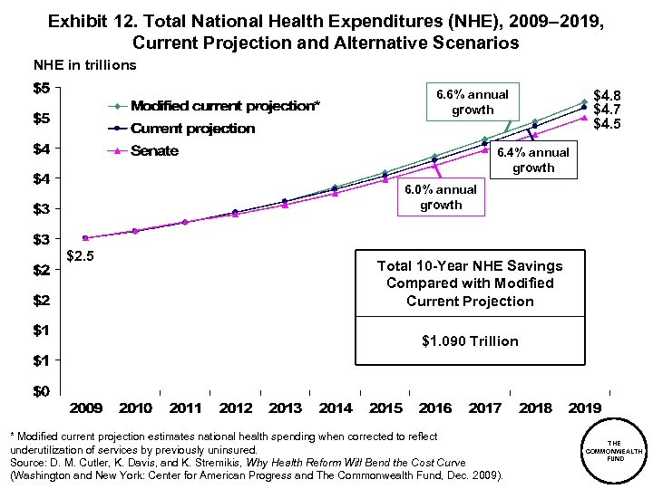 Exhibit 12. Total National Health Expenditures (NHE), 2009– 2019, Current Projection and Alternative Scenarios