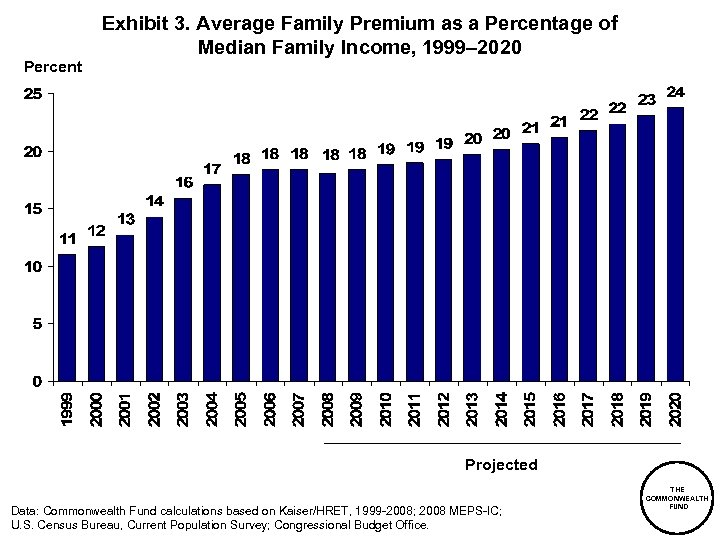 Percent Exhibit 3. Average Family Premium as a Percentage of Median Family Income, 1999–