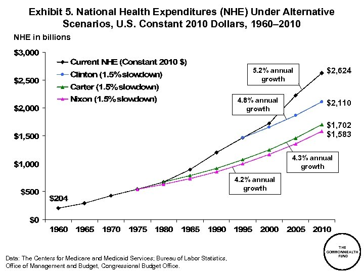 Exhibit 5. National Health Expenditures (NHE) Under Alternative Scenarios, U. S. Constant 2010 Dollars,