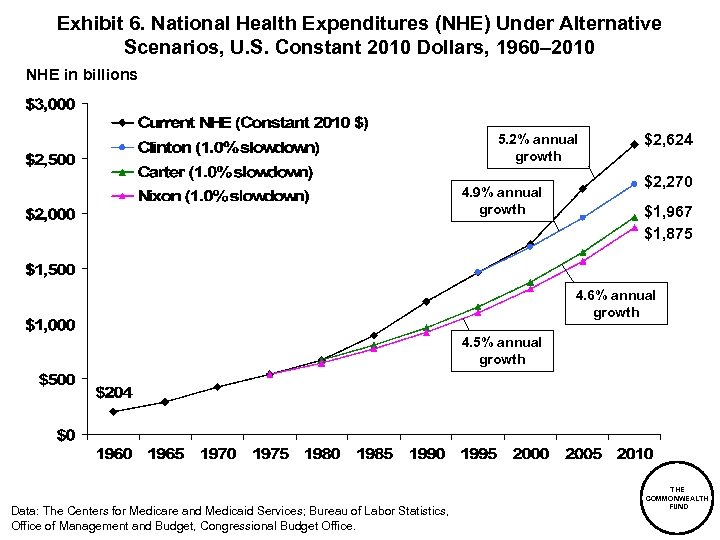 Exhibit 6. National Health Expenditures (NHE) Under Alternative Scenarios, U. S. Constant 2010 Dollars,